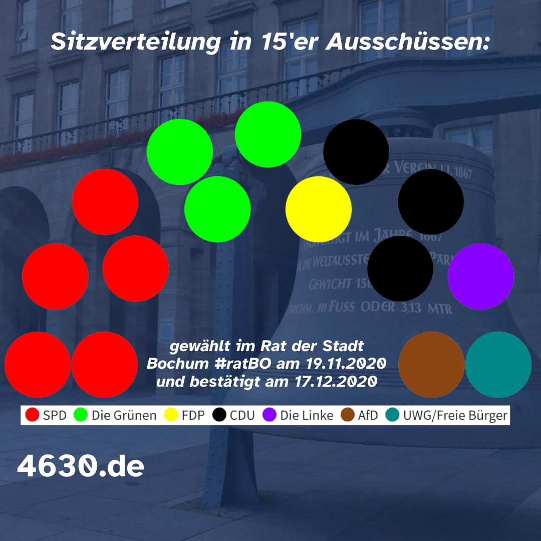 Sitzverteilung in den 15'er Ausschüssen (erneut gewählt am 17.12.2020)