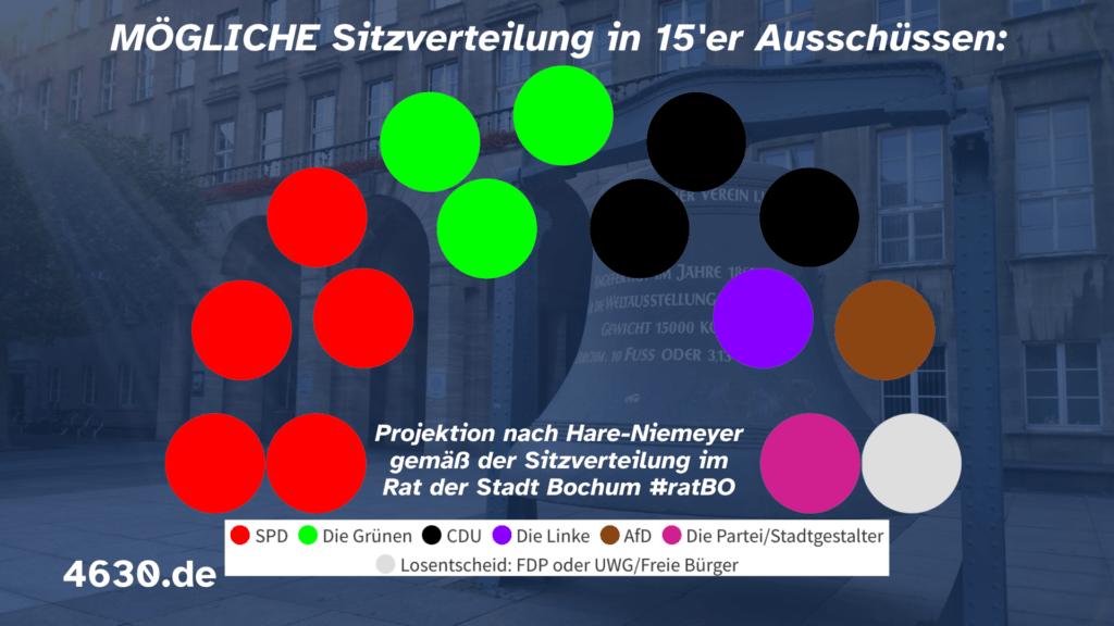 MÖGLICHE Sitzverteilung in den Bochumer Ausschüssen (mit 15 Personen) - Projektion nach Hare-Niemeyer gemäß der Sitzverteilung im Rat der Stadt Bochum #ratBO
