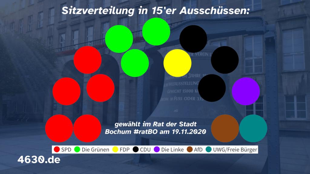 Sitzverteilung in den Bochumer Ausschüssen (mit 15 Personen) - gewählt im Rat der Stadt Bochum #ratBO am 19.11.2020