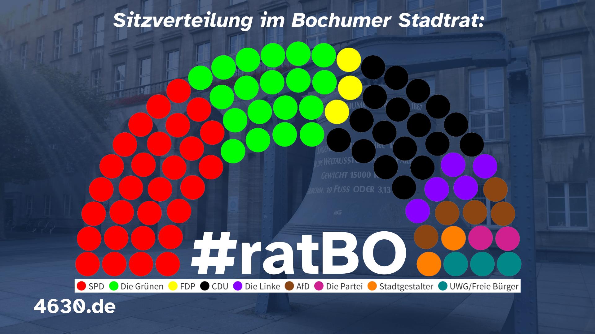 Sitzverteilung im Bochumer Stadtrat #ratBO - nach Fraktionen/Gruppen (Stand: November 2020)