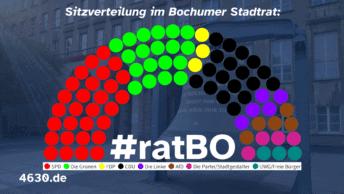 Sitzverteilung im Bochumer Stadtrat #ratBO - nach Fraktionen