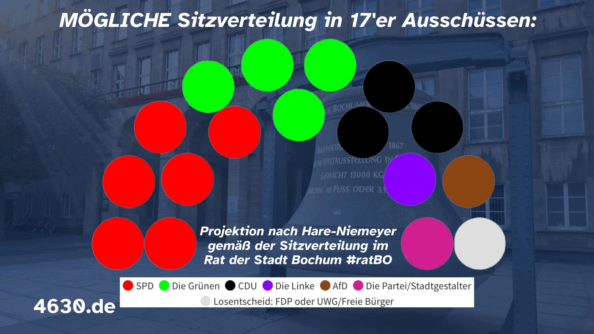 Mögliche Sitzverteilung in den Bochumer Ausschüssen (mit 17 Personen) - gewählt nach den Fraktionsstärken im Rat der Stadt Bochum #ratBO